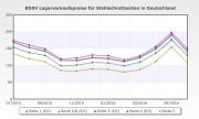 Übersicht der Preisentwicklung von Stahlschrottsorten laut BDSV